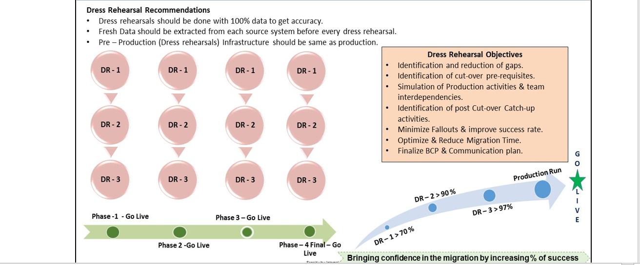 Data Migration Design Principles